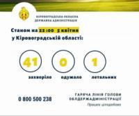 COVID-19: На Кіровоградщині перша смерть від коронавірусу