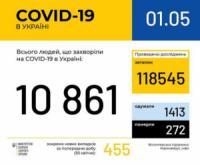 В Україні зафіксовано 10861 випадок коронавірусної хвороби COVID-19