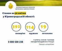 На Кіровоградщині ще 14 людей одужали від коронавірусу