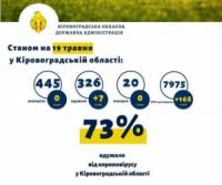 На Кіровоградщині не було зафіксовано жодного нового хворого на коронавірус