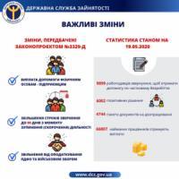 165 роботодавців Кіровоградщини звернулись до центрів зайнятості області