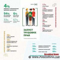 На Кіровоградщині надали майже 24000 юридичних консультацій