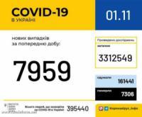 В Україні зафіксовано 7 959 нових випадків коронавірусної хвороби COVID-19.