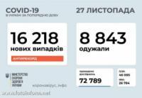 Новий антирекорд: за добу в Україні зафіксовано 16 218 випадків COVID-19