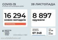 Новий антирекорд: за добу в Україні зафіксовано 16 294 випадків COVID-19