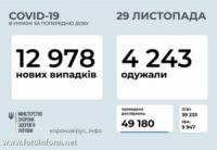 За добу в Україні зафіксовано 12 978 нових випадків COVID-19