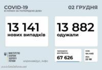 За добу в Україні зафіксовано 13 141 нових випадків COVID-19