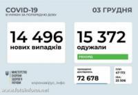 За добу в Україні зафіксовано 14 496 нових випадків COVID-19